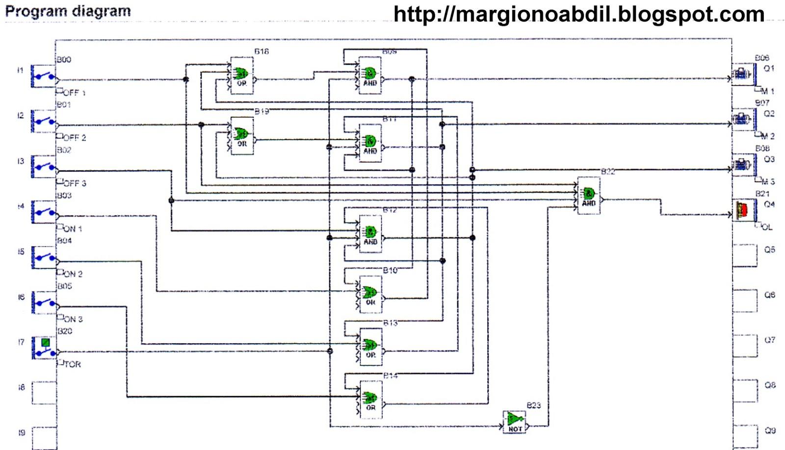 BLOG TEKNIK & VOKASI: Program PLC Untuk Kontrol Motor Belt