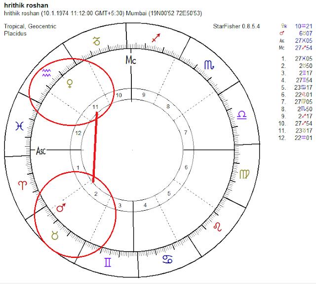mars venus vedic horoscope, mercury retrograde, lilith vedic horoscope, birth of chart hrithik roshan, birth of chart kangana ranaut, vedic horoscope transpersonal planets