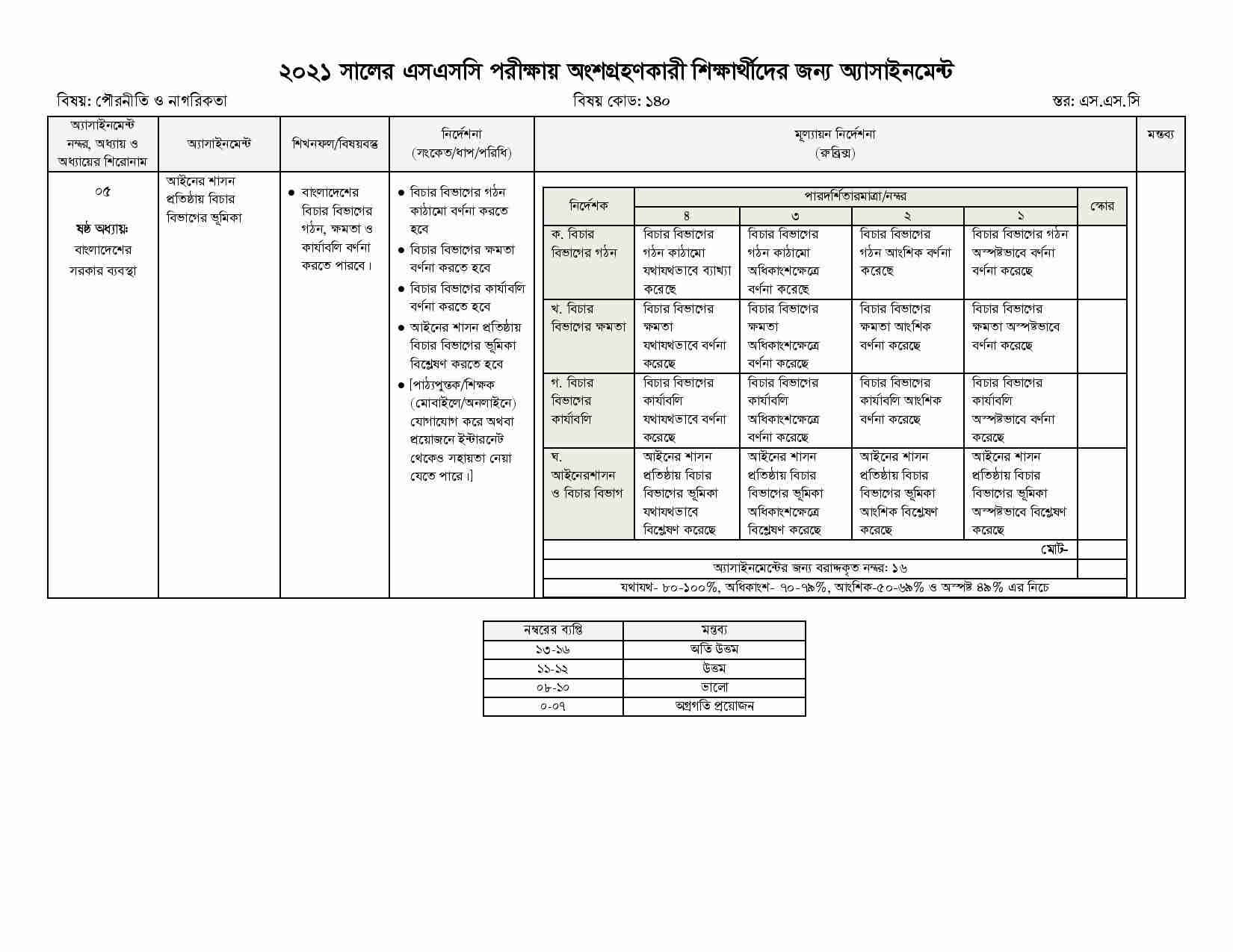 SSC Civics 8th week Assignment Answer 2021