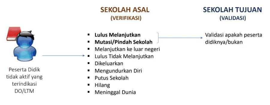 Cara-Verval-PD-Putus-Sekolah-(DO)-dan-Lulus-Tidak-Melanjutkan-(LTM)