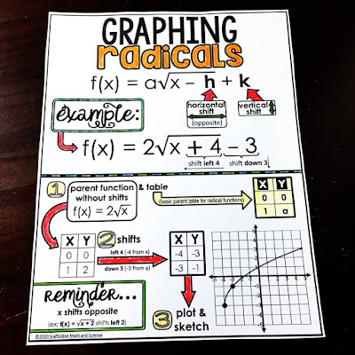 In this post is a video and free cheat sheet for graphing radical functions. In the video, I walk through the steps to graph a radical function by first identifying the parent function and the shifts, then using the shifts to create a table that we then graph. This is the easiest way I have found to graph radical functions because it's super straightforward with a step by step approach.