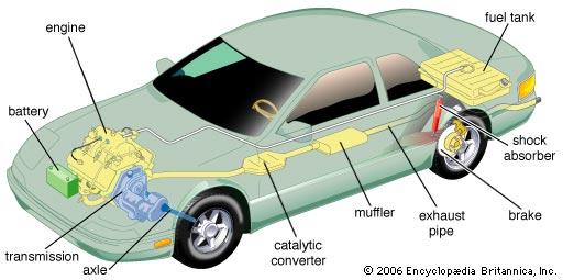 ميكانيكا السيارات Car Mechanics Mecanique Automobile Green Tunisia