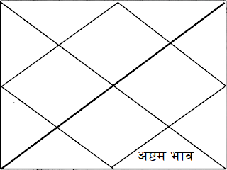 8th house in astrology