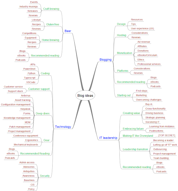 Beerandcoding Mind Map