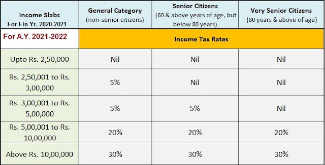 Income Tax Slab for F.Y. 2020-21
