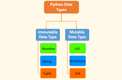 Python mutable and immutable datatypes