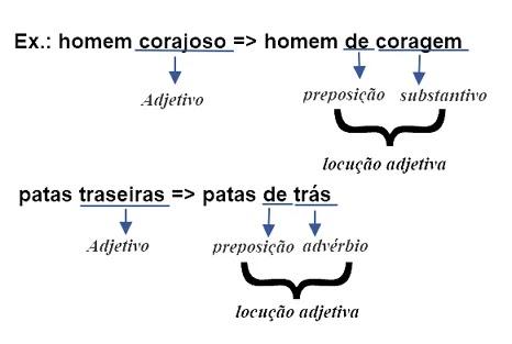 Adjetivo - Conceito e Classificação