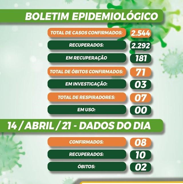 Belo Jardim registra 08 novos casos de Covid-19, nesta quarta-feira (14/04/21)