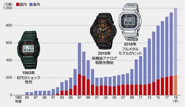คาสิโอมียอดขายพุ่งไม่หยุดปีล่าสุด 2019 มียอดขายกว่า 9.5 ล้านเครื่องทั่วโลก