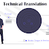 Challenges In Technical Translation