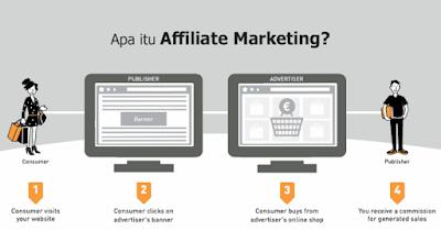 Apa Itu Affiliate Marketing Dan Keuntungannya