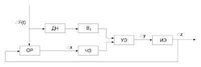 Функциональная схема инвариантной САР