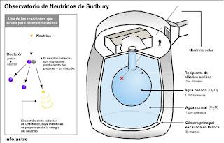 Historia del neutrino