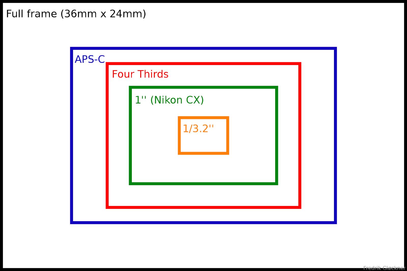Micro 4 3rds Photography Impact Of Sensor Size