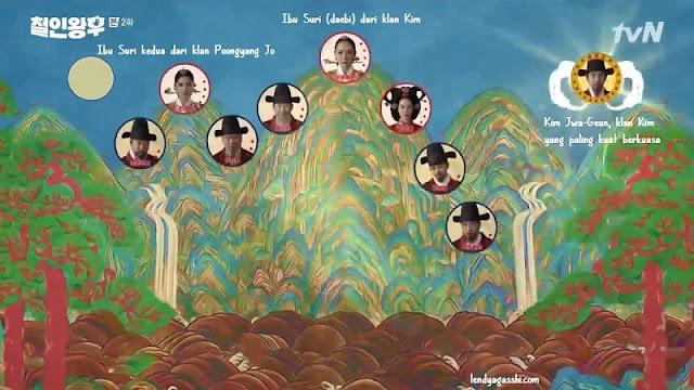 Klan Kim VS Klan Poongyang Jo Drama Mr. Queen 2020