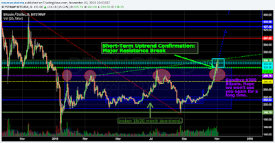Bitcoin Major Resistance Broken: Short-term Uptrend Confirmation
