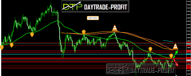 How to trade GBP USD ahead with Trading signals ideas and 70% to profit