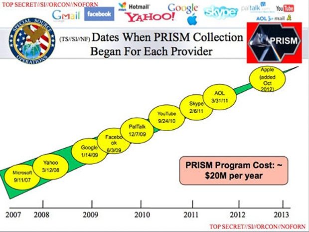 NSA PRISM data collection program exposed by whistleblower Edward Snowden on Jun. 6, 2013
