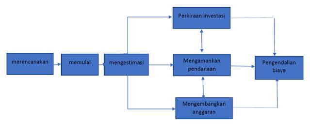 finansial dan manajemen finansial