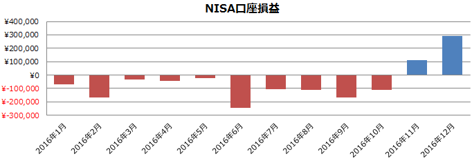 2016年NISA口座