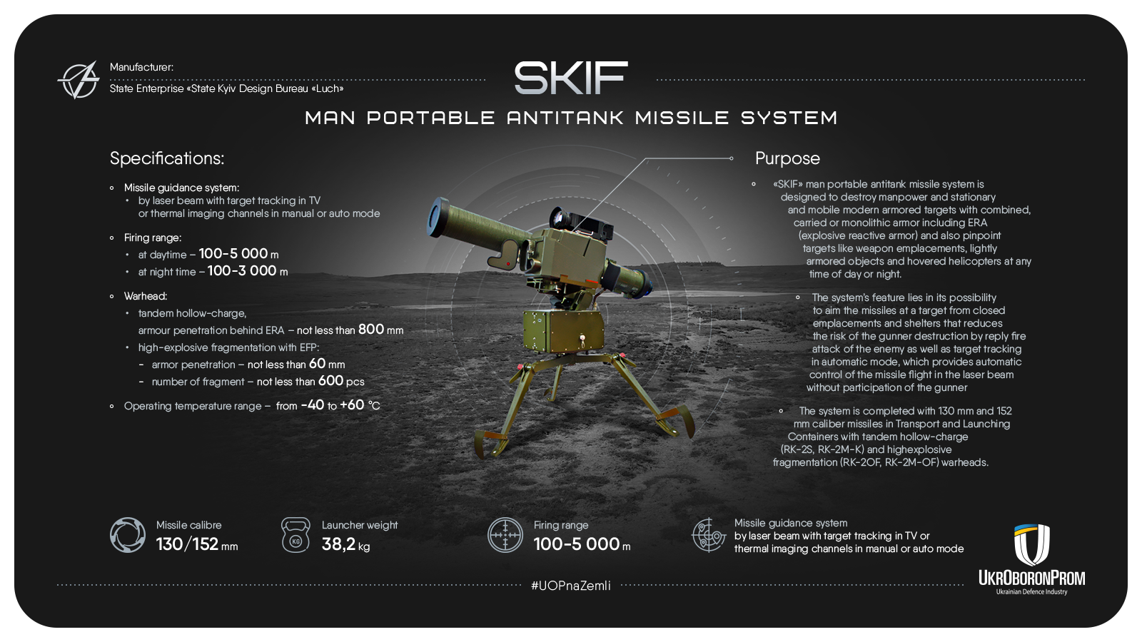 Skith portable anti-tank missile systems