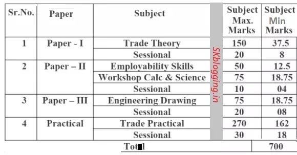 ITI Exam Patern