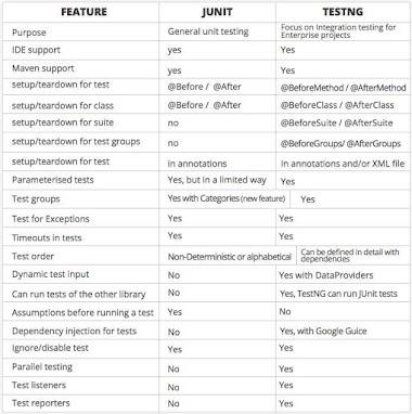 JUNIT VS TESTNG