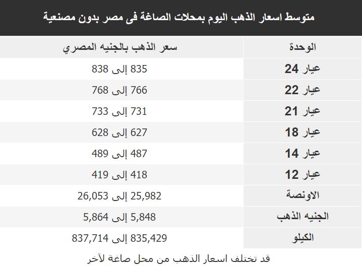 اسعار الذهب اليوم فى مصر Gold الثلاثاء 10 مارس 2020