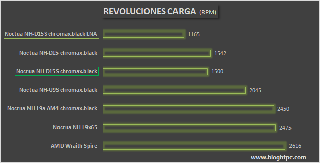 RPM CARGA