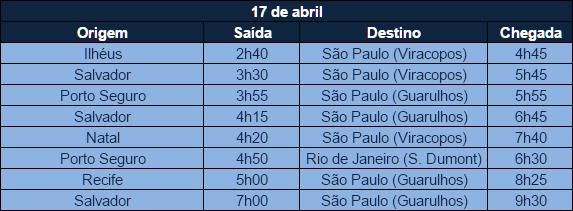 Azul anuncia mais de 300 voos extras em todo o Brasil para feriados de abril e maio
