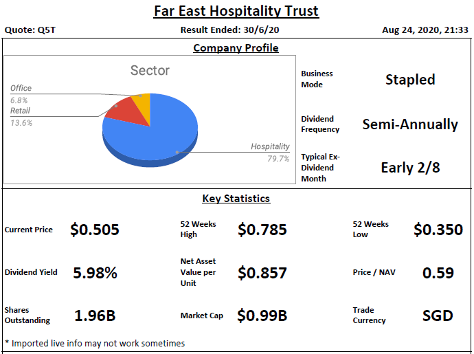 Far East Hospitality Trust Analysis @ 25 August 2020