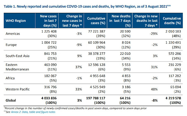 060821 WHO epidemiological update reported cases worldwide