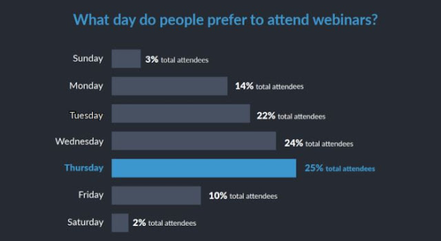 what days people prefer to attend webinars