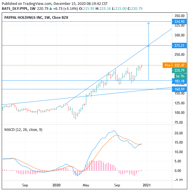 2021-2025 NASDAQ:PYPL Paypal stock price forecast, Buy, Target 335 (+52.27%)