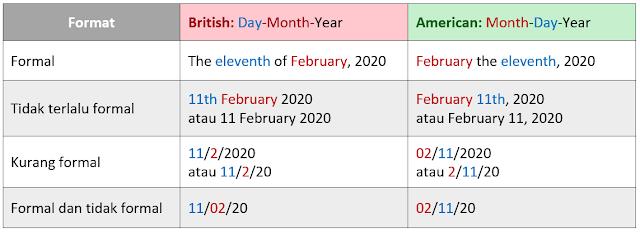 Perbedaan cara Baca tanggal Inggris (british dan American)