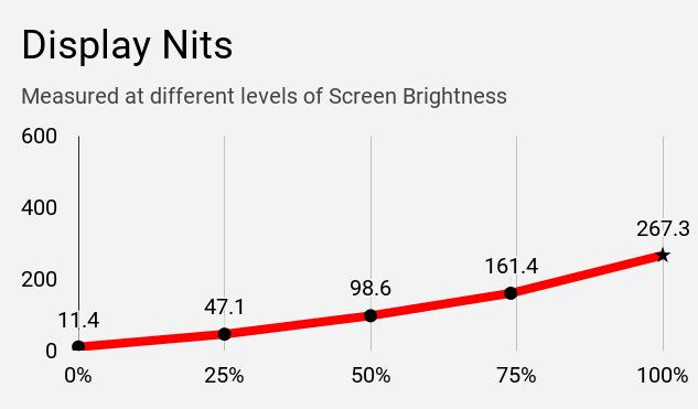 Display nits of Asus VivoBook S14 S403JA laptop at different brightness levels.