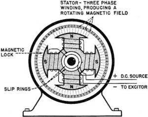 Rotating Magnetic Field In 3 Phase Induction Motor