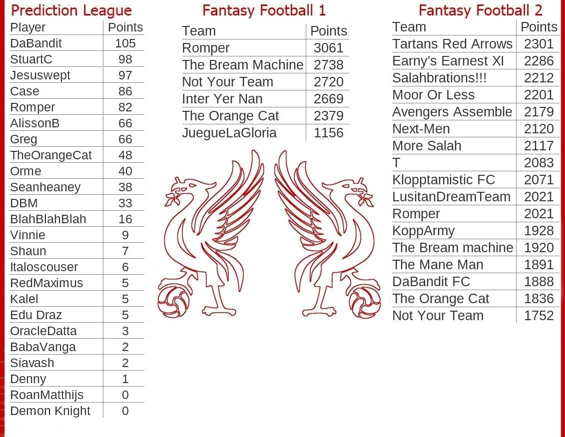 Liver-Bird-Nest-fantasy-and-prediction-league-final-standings-table