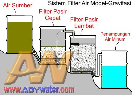 Mengenal Istilah filtrasi Dan Cara Kerjanya