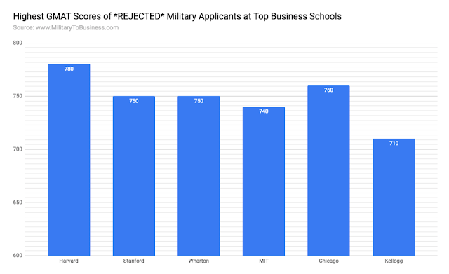 Highest GMAT Scores of *REJECTED* Military Applicants at Top Business Schools