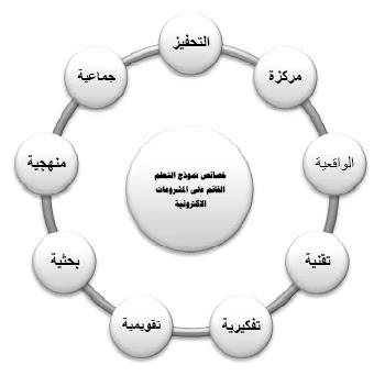 خصائص التعلم القائم على المشروعات الإلكترونية