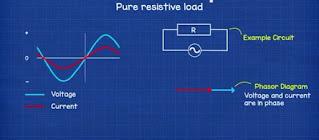 P.F resistive load