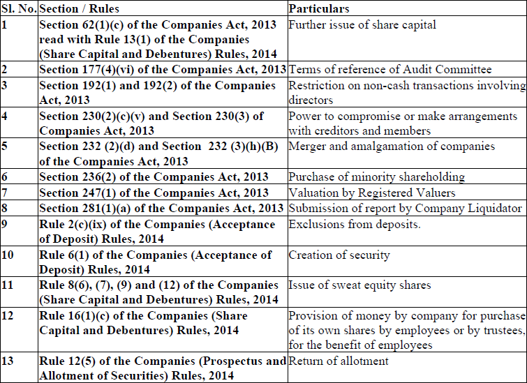 Valuation required under the Companies Act, 2013