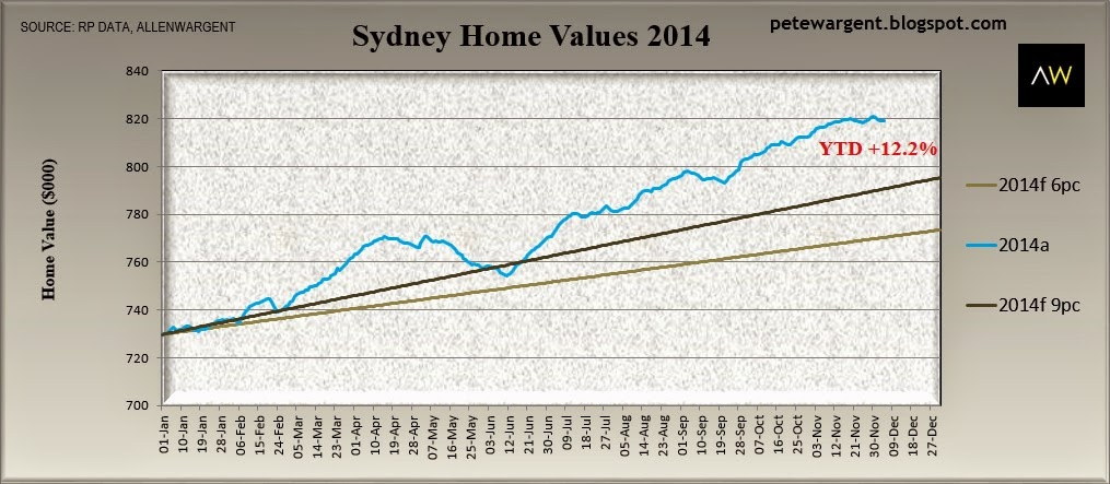Sydney home values 2014