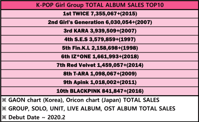 BTS and TWICE Become K-Pop Group with The Highest Album Sales of All Time