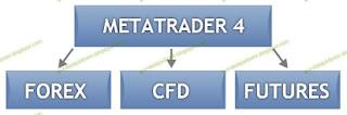Trading Menggunakan Metatrader