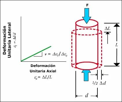 Introducción a la Mecánica de Roca aplicada al Fracturamiento Hidráulico - Relación de Poisson