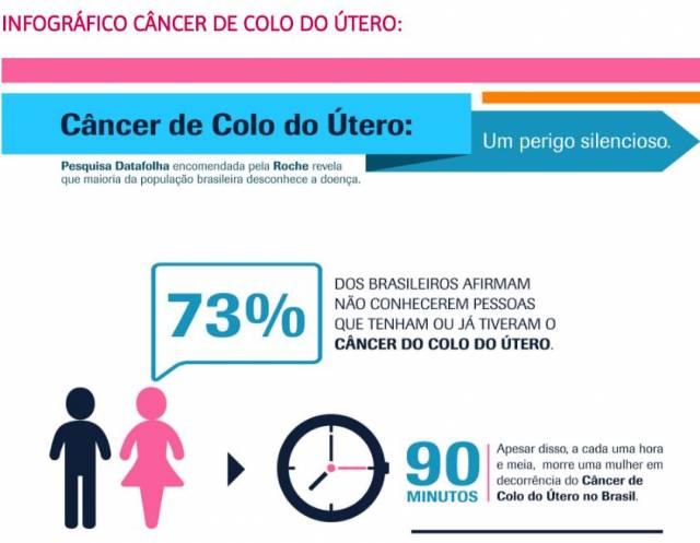 Câncer no colo do útero: pesquisa reveladora!
