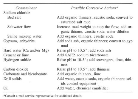 Common Contaminants and Possible Corrective Actions for drilling chemicals