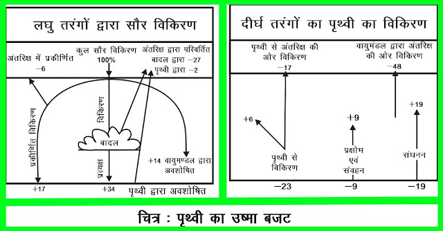 11 Class Geography Notes in hindi chapter 9 Solar Radiation , Heat Balance and Temperature